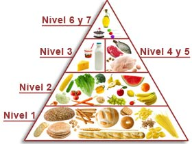 Pir mide de la alimentaci n saludable - Piramides de alimentos saludables ...